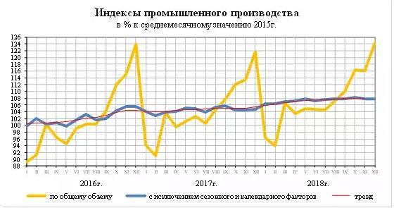 315be63ca02a0 Индекс промышленного производства РФ в 2018 году вырос на 2,9 ...
